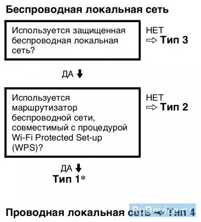Как подключить интернет к телевизору сони через кабель